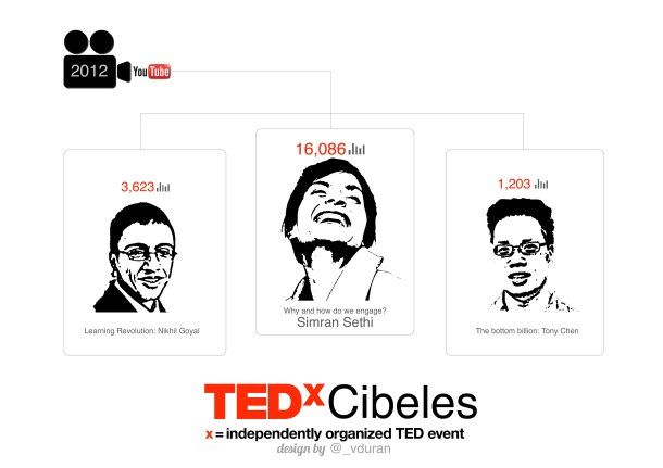 Virginia_Duran_Blog_Infographic_TEDxCibeles_1