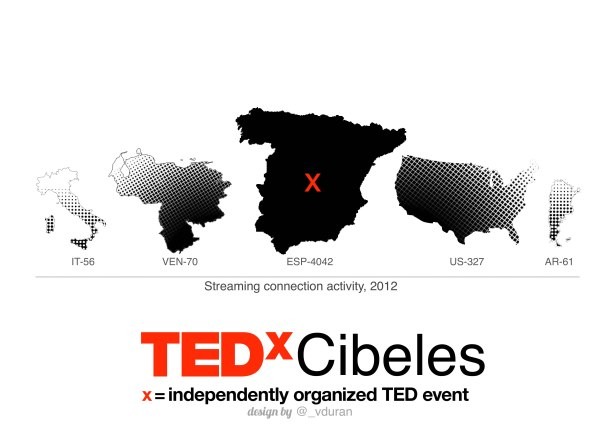 Virginia_Duran_Blog_Infographic_TEDxCibeles_2