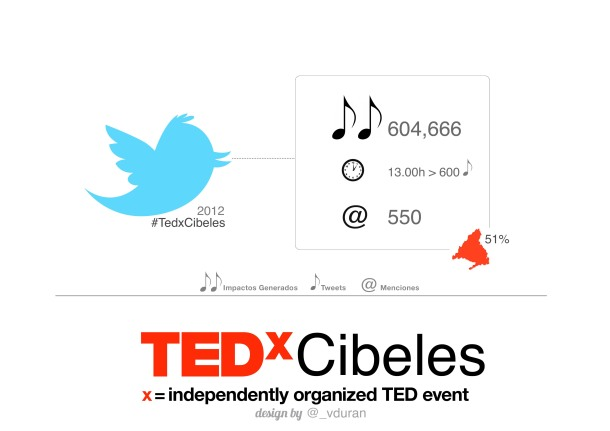 Virginia_Duran_Blog_Infographic_TEDxCibeles_3