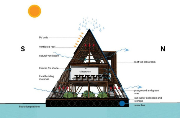 Virginia Duran Blog- Floating Homes- Makoko Floating School by NLE Architects- diagram